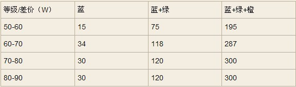 集贤殿出品创世装备继承系统性价比分析