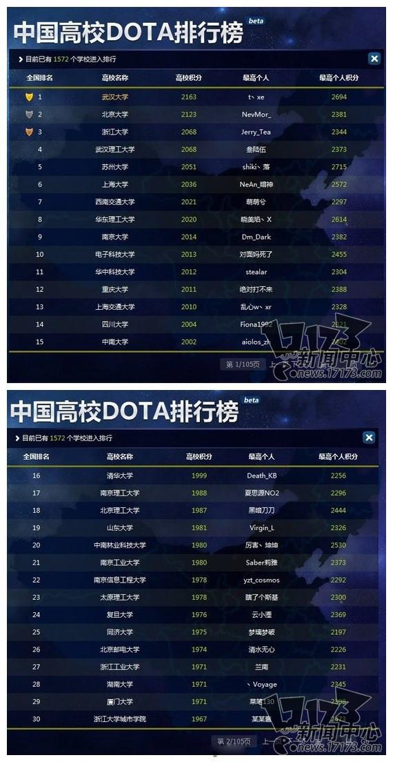 2020高校dota排行榜_中国高校dota排行榜
