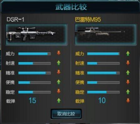 逆战DSR-1与巴雷特M95的对比