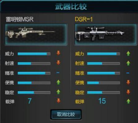逆战DSR-1与雷明顿MSR的对比
