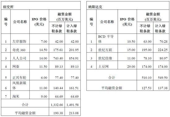 盛大文学重启IPO背后:40家中国企业筹备上市
