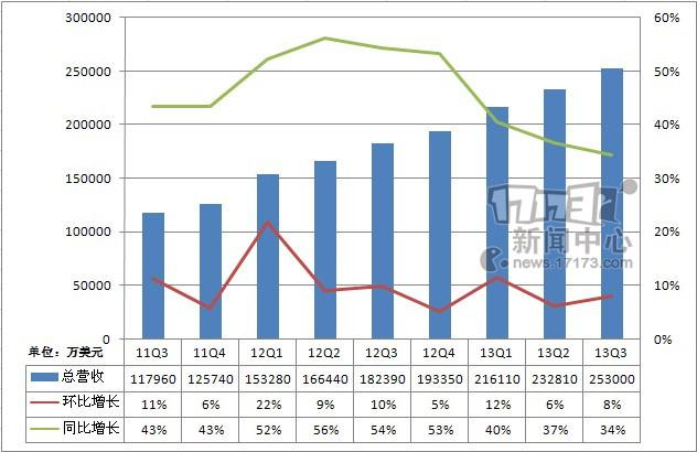 腾讯Q3总收入为人民币155.4亿元(25.3亿美元),环比增长8%,同比增长34.3%。 增值服务收入为人民币116.4亿元(18.9亿美元),比上一季度增长8.2%,比去年同期增长24.9%。 电子商务交易业务收入为人民币23.6亿元(3.8亿美元),比上一季度增长7.3%,比去年同期增长108%。 网络广告业务收入为人民币13.