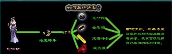 《征途私服》法宝功能附件玩法全攻略