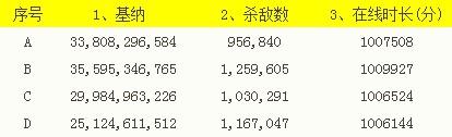 永恒五周年上海盛典 最强Aioner大揭秘