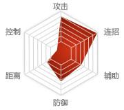 18luck.com拳师能力