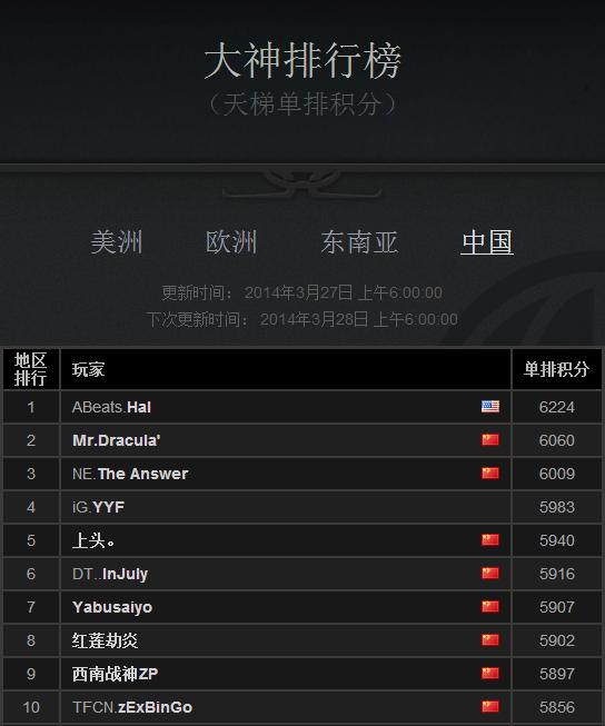 最新天梯排行榜_dota2天梯排名全世界前10排名更新版 DOTA专区