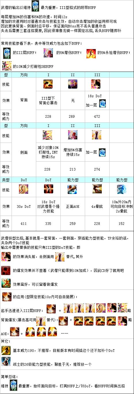 《最终幻想14》DPS职业武僧输出方法