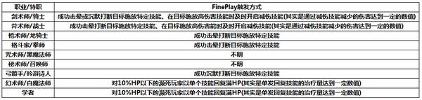《最终幻想14》极限技系统详解攻略