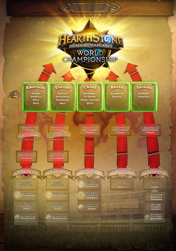 16名炉石决赛选手已确定 目标暴雪嘉年华
