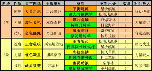 幻想神域钓鱼资料整合版 鱼王/鱼饵/材料综合心得