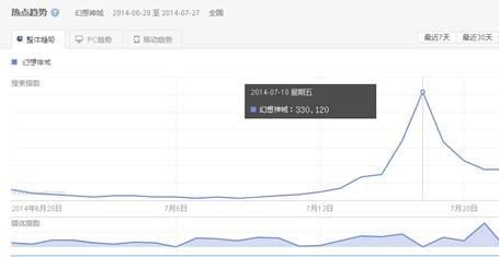 端游《幻想神域》的逆袭 最高在线突破20万