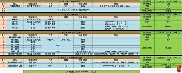 武林外传号令江湖活动Excel攻略(一)