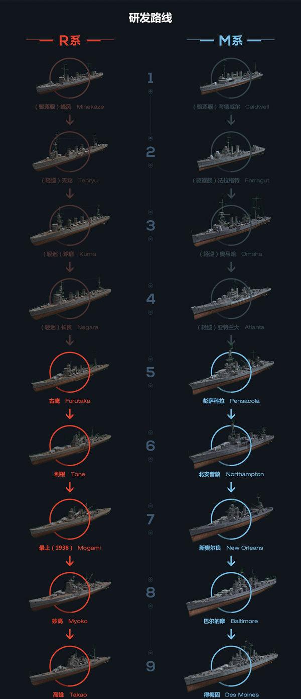 重巡洋舰研发路线
