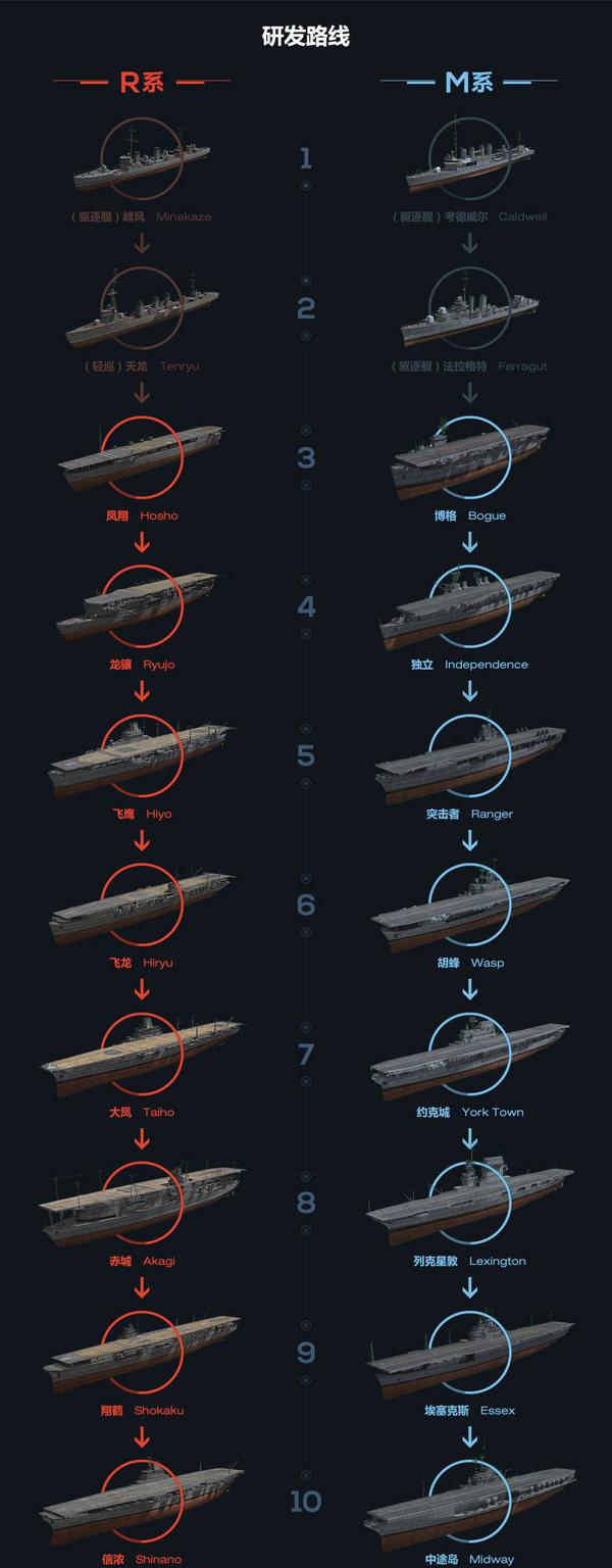 航空母舰研发路线