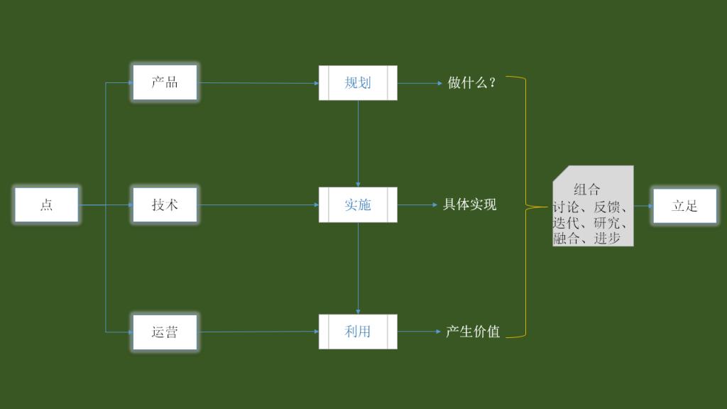 涉及前端开发、后端开发、测试、运维、数据。 前端开发: 职责:根据需求制作标准优化的代码,实现页面呈现,包含互动效果。 涉及领域:Web(网页)、App(移动端开发)、Html5等 技术:网页(html、css、js)、app(ios、android、wp) 后端开发: 职责:为前端提供可支撑的后台基础,如数据、业务逻辑等,也包含算法、抓包等方面。 涉及语言:Java、Php、C++、Python、C、VB等。 输出文件:接口文档、程序逻辑表、后台管理系统等。 数据工程师: 职责:对产品相关数据的建立与审