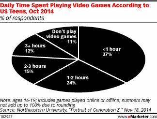 视频游戏,美国,青少年最新图片
