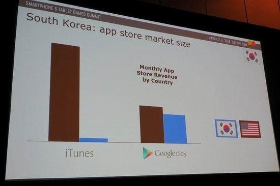gdc,手游市场,中日韩最新图片