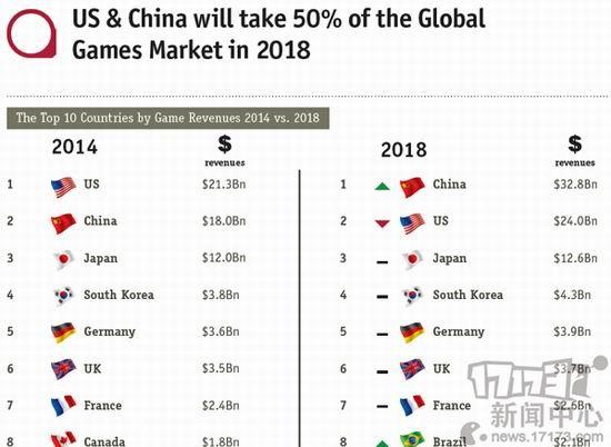 成功超越美国 中国游戏市场规模世界第一
