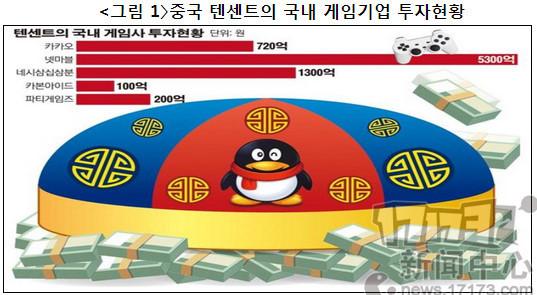 韩议员称中国蚕食韩国游戏产业 呼吁应对策略