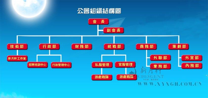 公会结构图