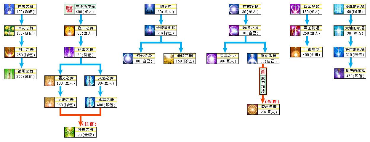 以下技能架构是由树形图分布